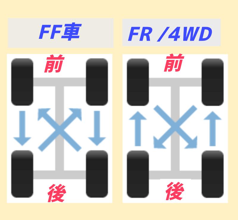 タイヤのローテーション方法FF車とFR、4WDの違い
