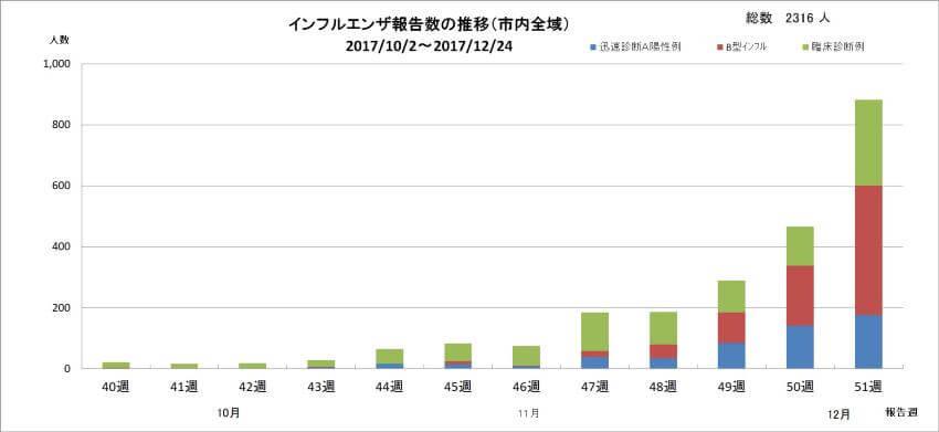 新潟市はインフル流行期|インフルエンザ報告数推移