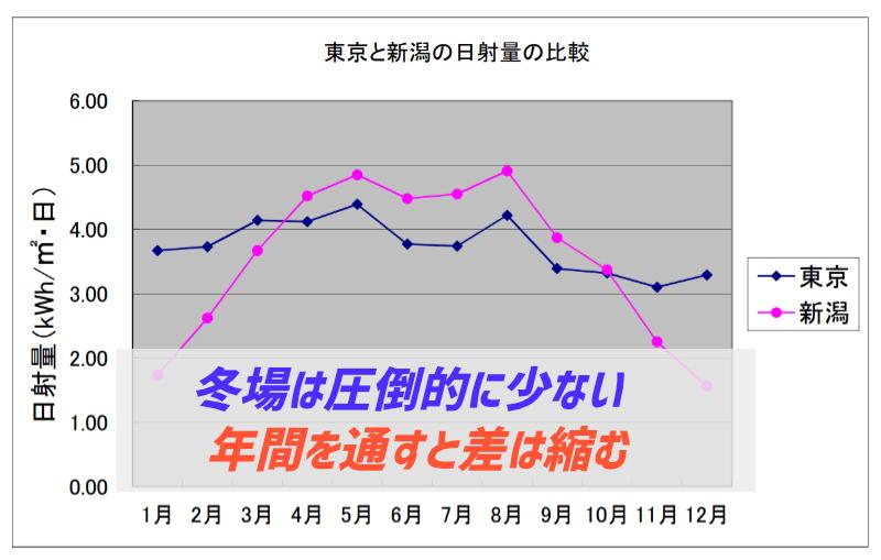 東京と新潟の日射量の違い