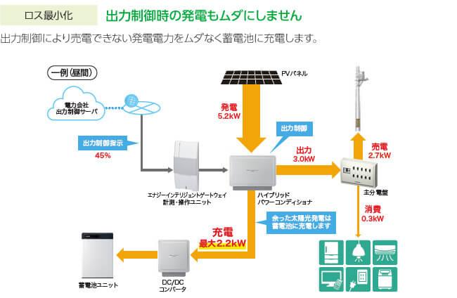 太陽光発電の周辺機器との関連性・関連図解説