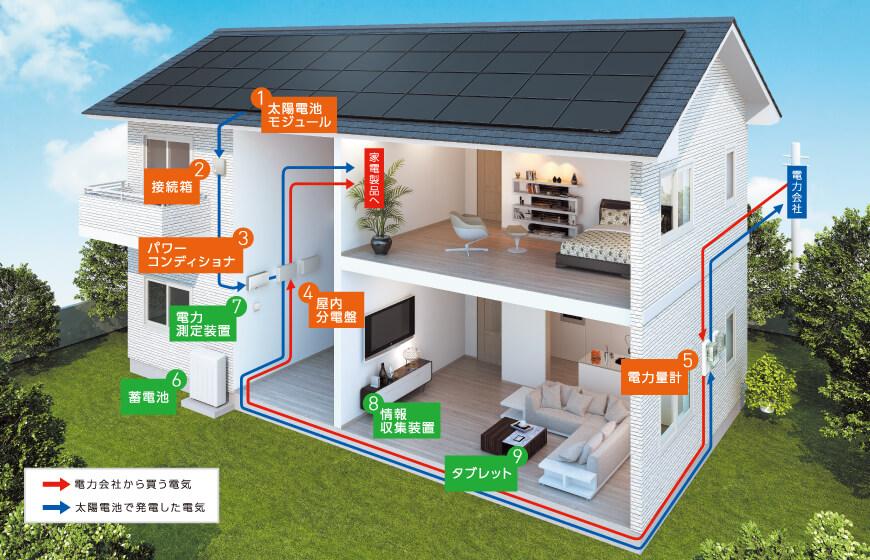 一般住宅における太陽光発電の基本的な構造|太陽光パネルとは