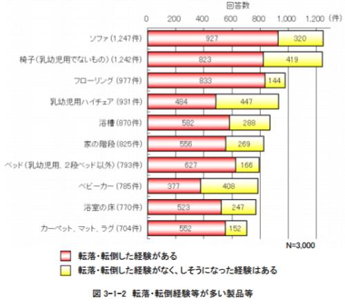 東京都生活文化局のヒヤリハット調査「乳幼児の転落・転倒による危険」