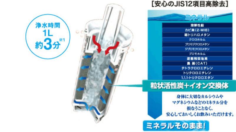 トーレの高性能フィルターのちから、浄水ポット