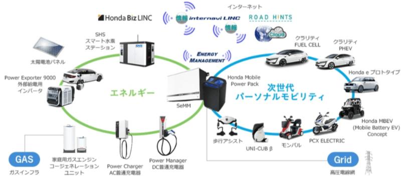 HONDAの水素・電気エネルギー構想