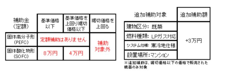 エネファームの補助金表PEFCとSOFC