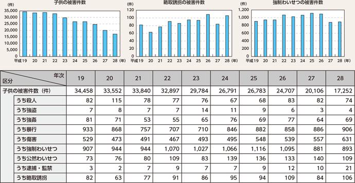 平成28年までの子供の被害件数