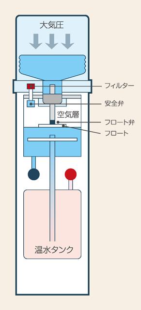 ウォーターサーバーの構造図