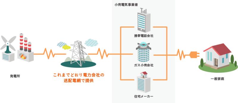 auでんきの電力供給の仕組み