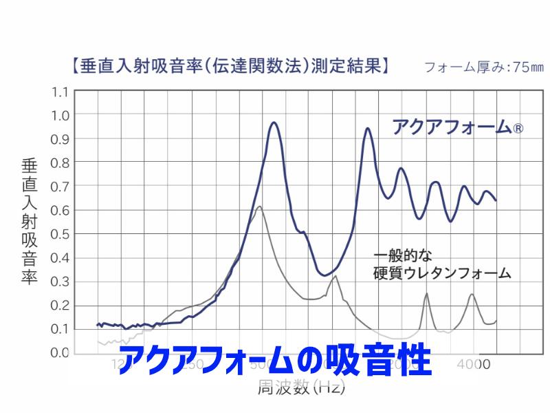 アクアフォームの吸音・遮音性グラフ