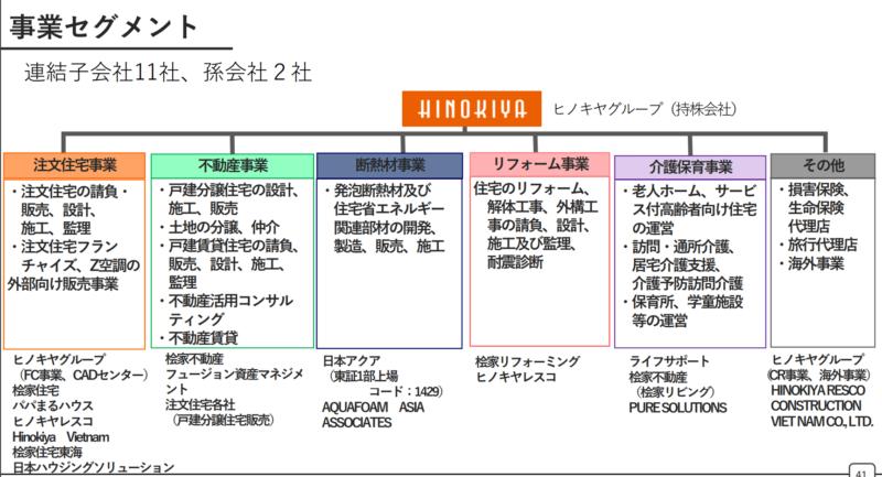 ヒノキヤグループの事業セグメント