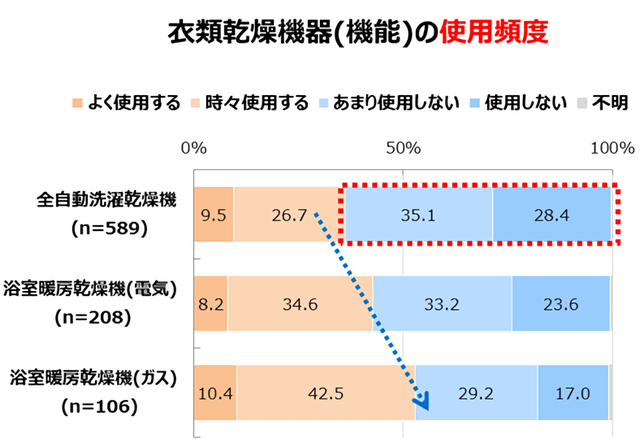 東京ガス、全自動洗濯乾燥機の使用頻度