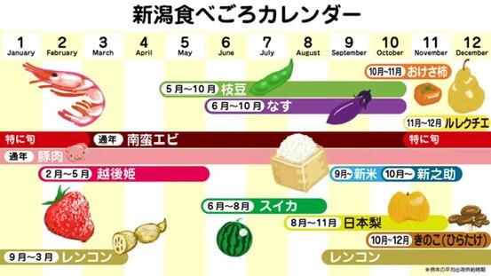 新潟の旬カレンダー