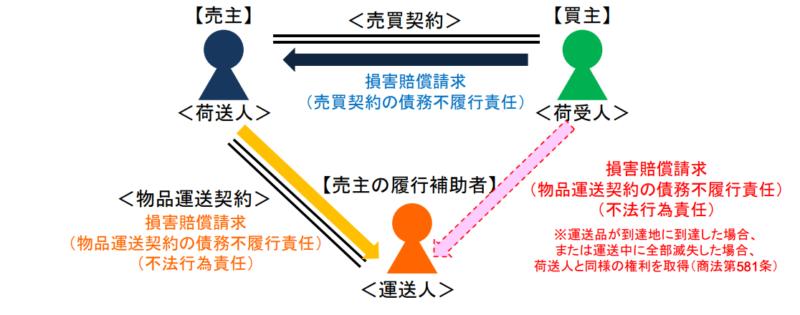 置き配の売買契約と運送契約の関係
