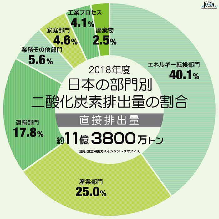 日本の部門別二酸化炭素排出量の割合