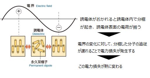 電磁波加熱の原理