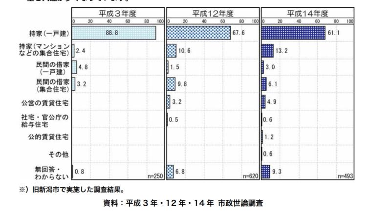 新潟市の市政世論調査、マンションも徐々に人気が高まる