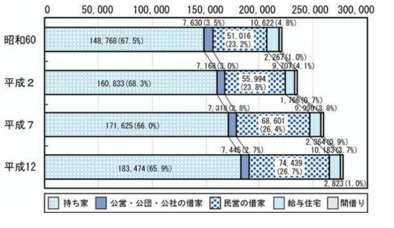 新潟市の市政世論調査、持家率はやはり高い