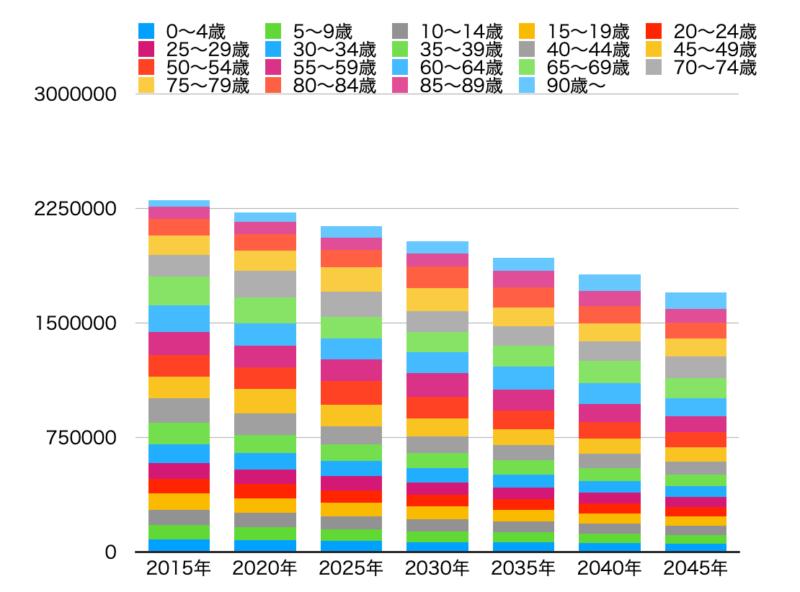 新潟県の人口推移予想