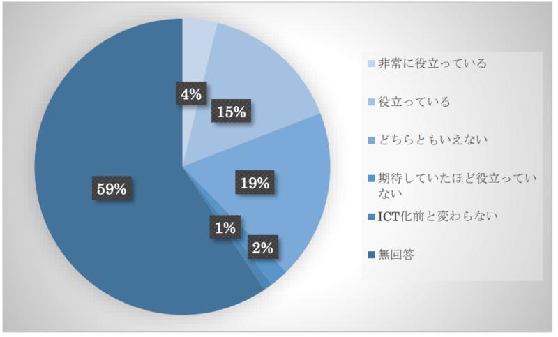 ICT 化を実施した施設では施設管理者からみて、保育士の業務軽減のために ICT 化は役立っていますか。