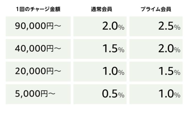 Amazonギフト券の還元率