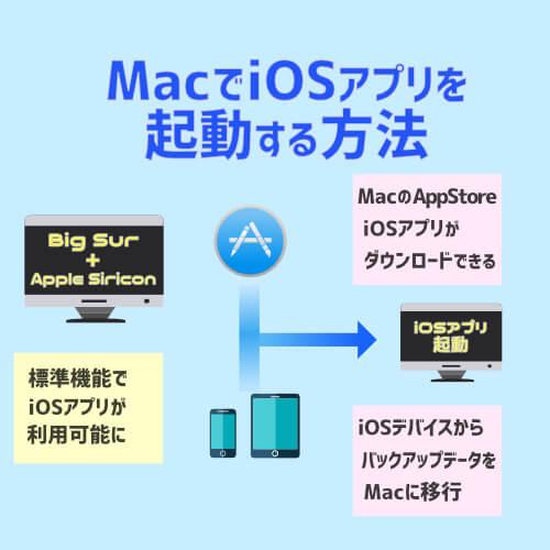 MacbookProでiOSアプリを起動するイメージ