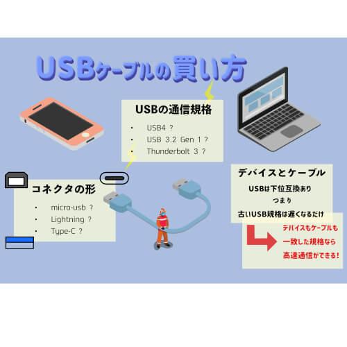 USBケーブルの選び方、買い方