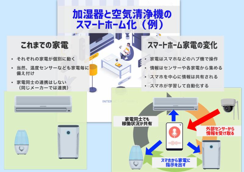 スマートホームになると空気清浄機や加湿器はこう動く図
