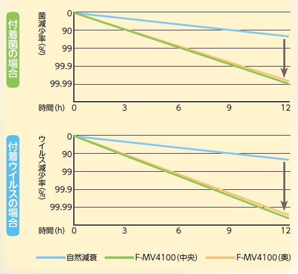 ジアイーノを使用した場合の細菌、ウイルスの減少