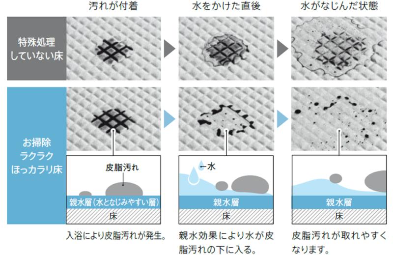 親水特殊処理が施されたTOTOのほっカラリ床