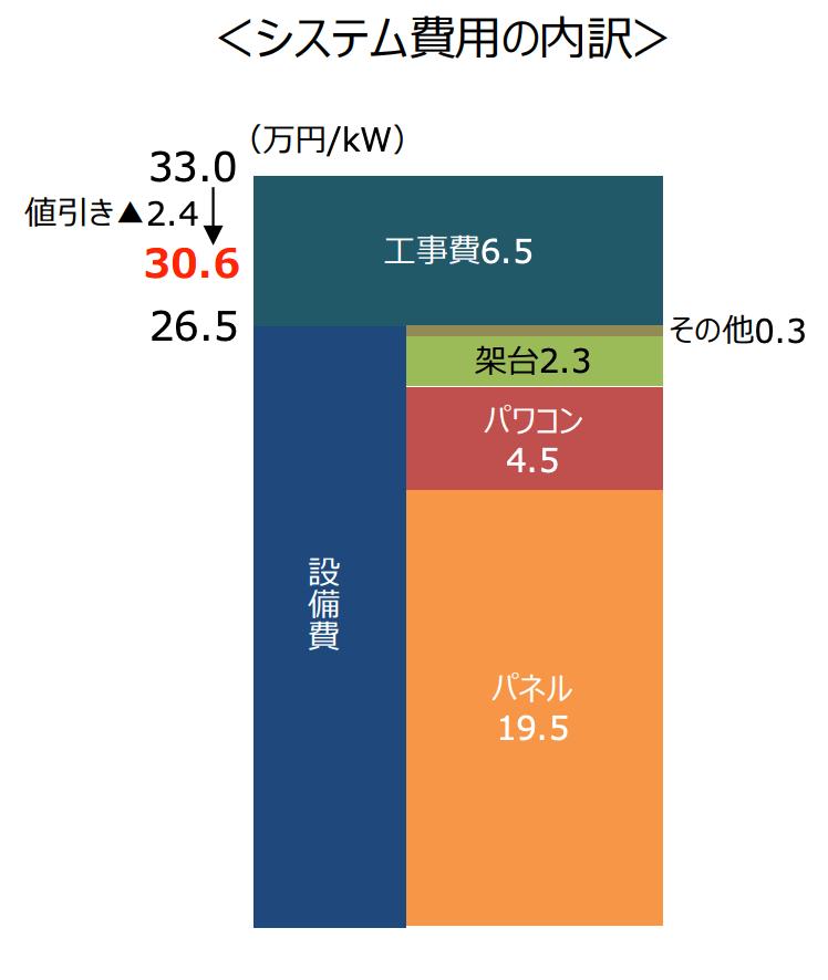 太陽光発電の資本費(2019)