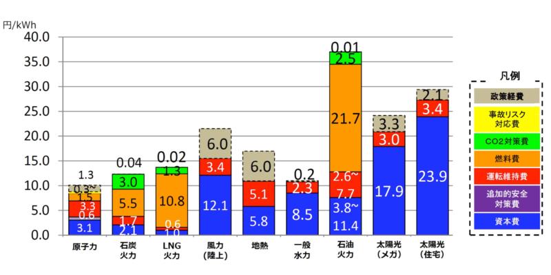 エネルギー供給源ごとの電力コストの比較