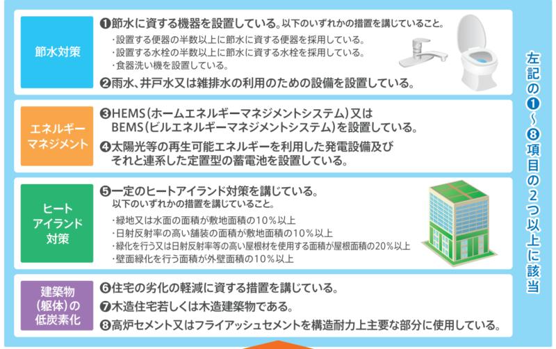 認定低炭素住宅の条件、選択的項目