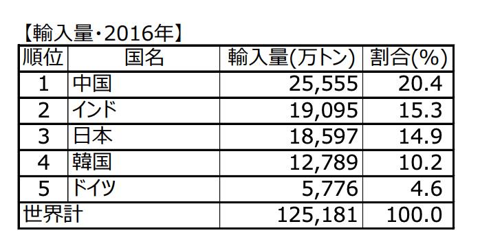 石炭の輸入量2016年、エネルギー保有国と非保有国の関係
