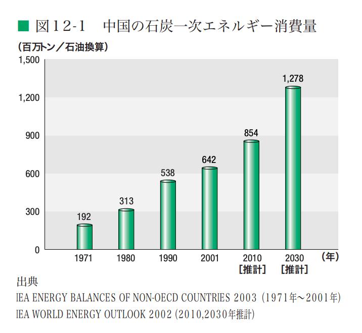 中国の石炭一次エネルギー消費量、エネルギー保有国と非保有国の関係