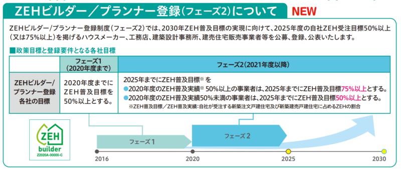 2021年からはZEHビルダー登録がフェーズ2に突入