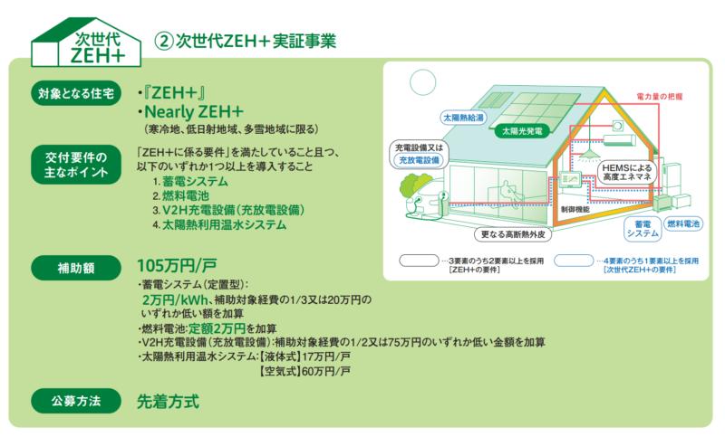 次世代ZEH+実証事業