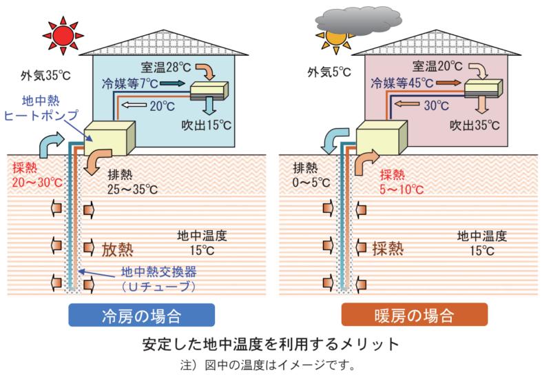 地中熱ヒートポンプシステムの解説