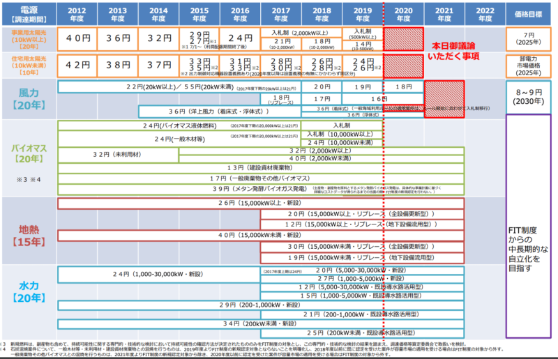 再生可能エネルギーのFIT固定買取価格制度の各エネルギーの価格設定