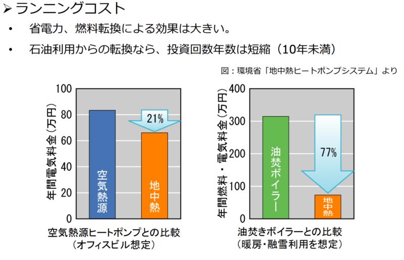 地中熱利用でどれくらいの省エネ効果があるか、空気熱源ヒートポンプや油焚きボイラーとの比較