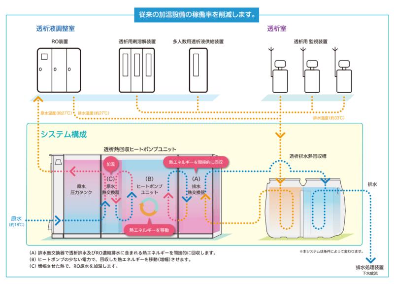 透析熱回収ヒートポンプシステム