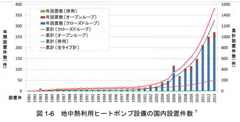 地中熱利用ヒートポンプ設備の国内設置件数