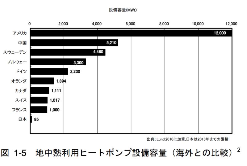 地中熱利用ヒートポンプ設備容量、海外との比較