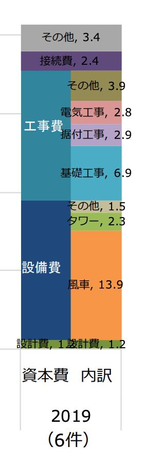 風力発電の資本費(2019)
