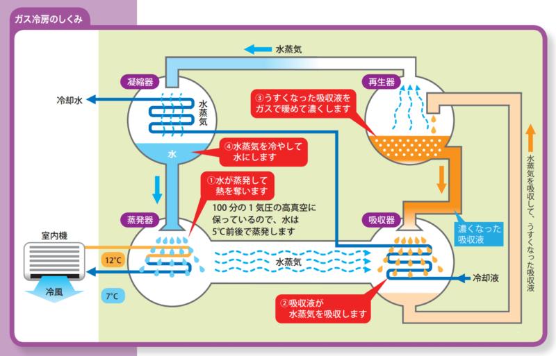 東京ガスのガス冷房の仕組み