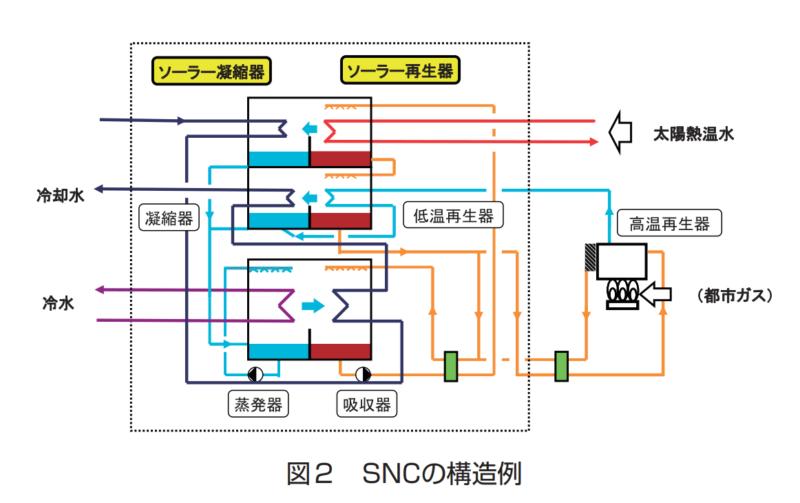 SNCの構造例を使ってソーラー冷房を開設する