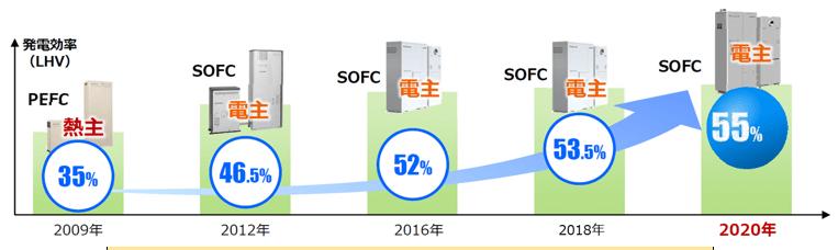 エネファームの進化、大阪ガス