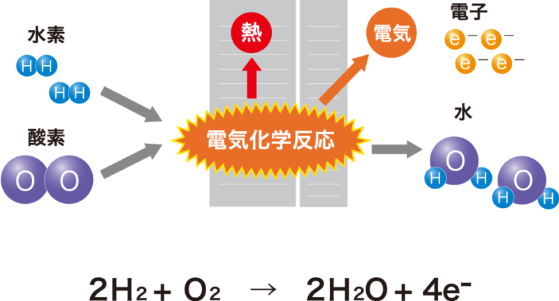 燃料電池の仕組み、電気化学反応を起こして電気が発生する