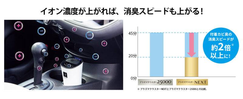 SHARP「IG-MX15」のプラズマクラスター効果の違い