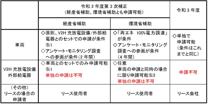 令和3年度の概要:申請の基本条件