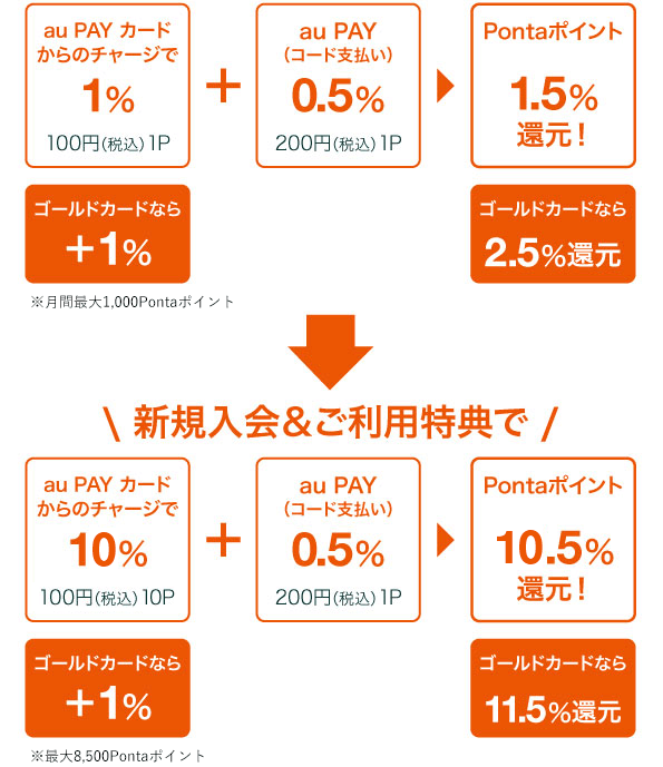 au PAY カードのポイント二重取り構造